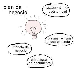 Cuatro pasos para elaborar un plan de negocios