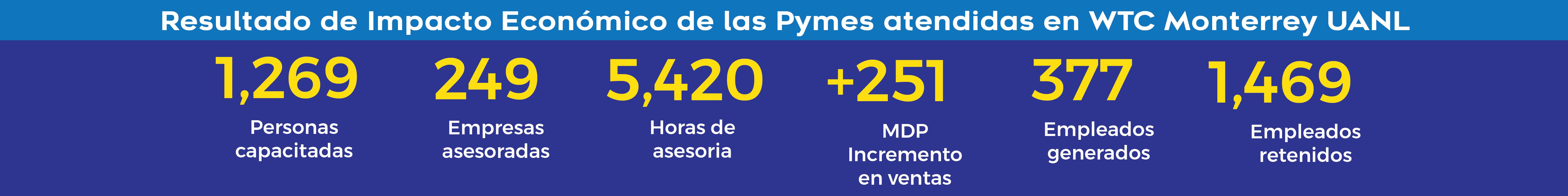 Resultados de impacto Económico de las PYMES del 2017