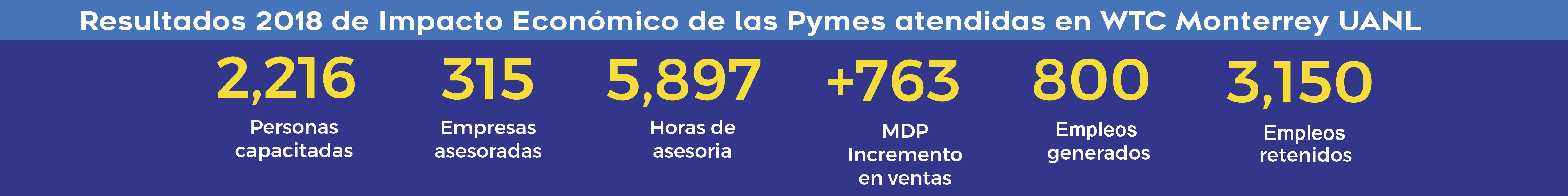 Resultados de Impacto Económico de las PYMES asesoradas.