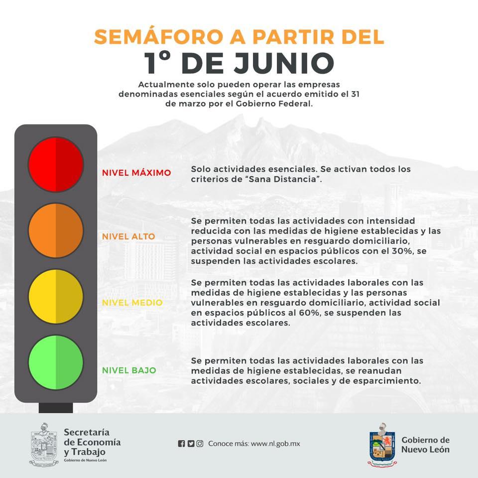 ¡Así funciona el semáforo a partir del 1 de junio del 2020!