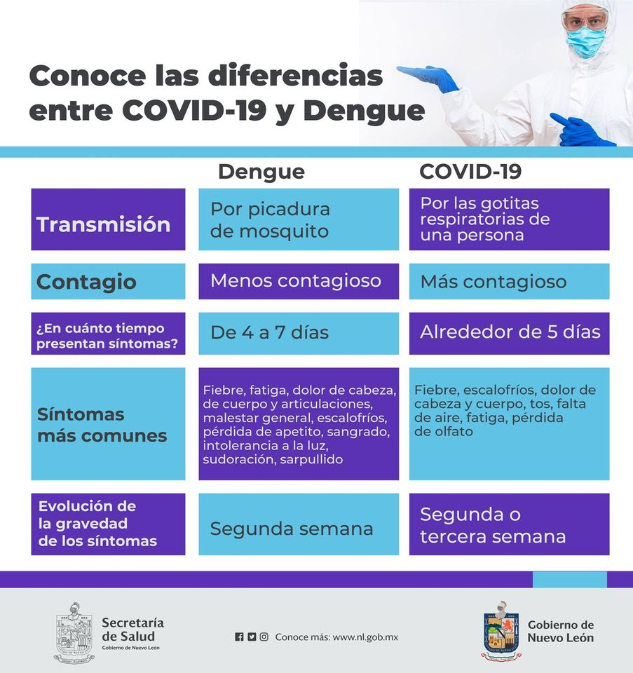 Diferencias entre Covid-19 y Dengue
