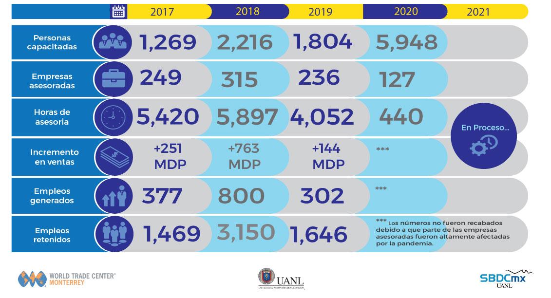 Resultados Impacto 2020